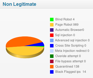 Black-bots-invalid-users