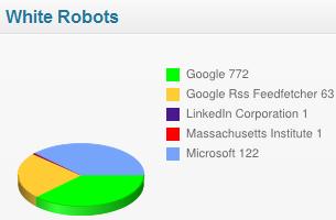 white-bots
