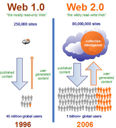 web 2 0 Web 20 is the phrase that is used to describe the web environment that emerged after the dot-com crash find out what web 20 is and how web 20 works.